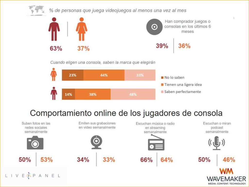 Videojuegos consumidor
