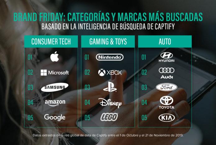 Marcas leaderboard
