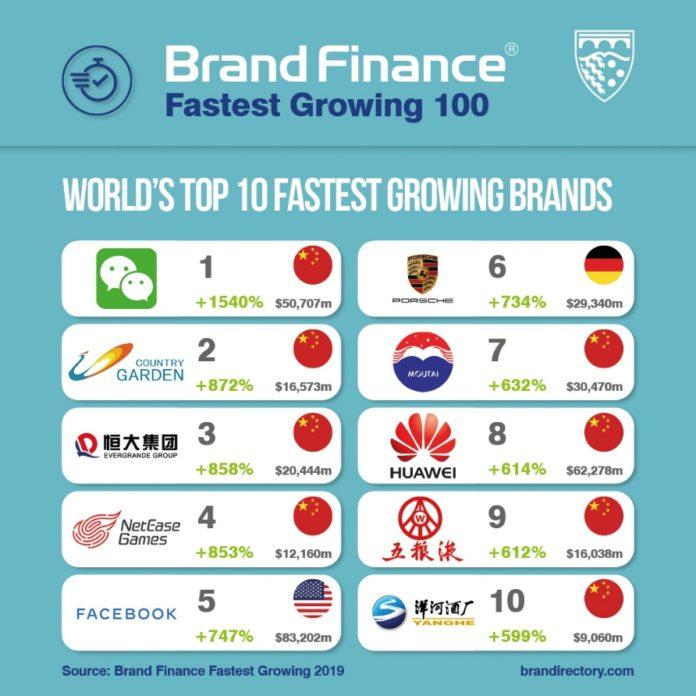 ranking marcas crecimiento