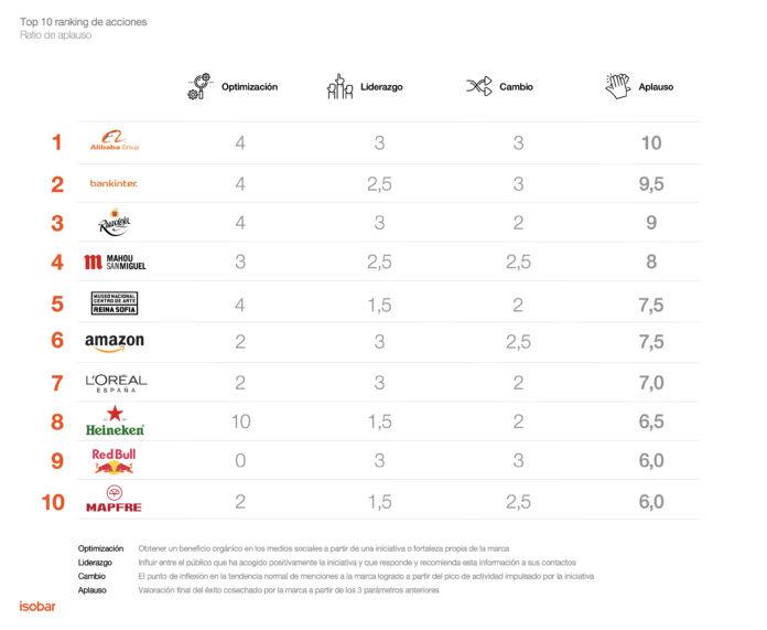 Isobar-Brands_Take_Action-ranking_leyenda